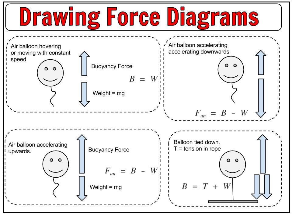 Balloon Force Diagram Summary Poster   U00ab Helpmyphysics